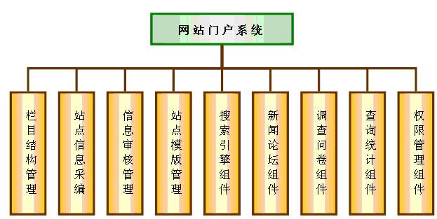 管理结构树形图